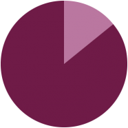85% Pie Chart Living Downtown